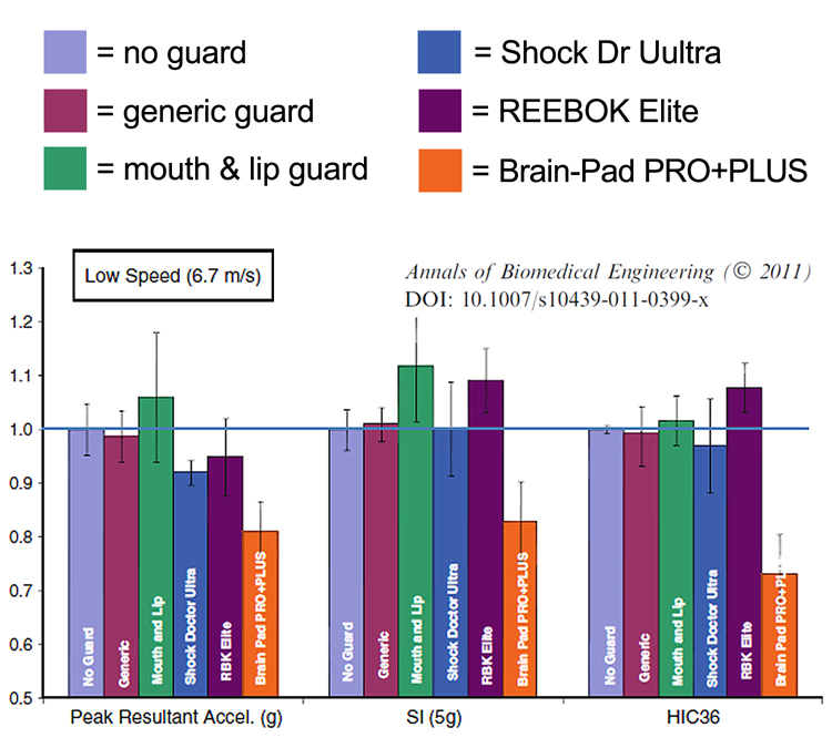 http://blog.brainpads.com/wp-content/uploads/2012/12/2011-study-low-speed-graph-email.jpg